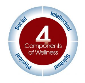 Wellness components at Texas Nursing Homes